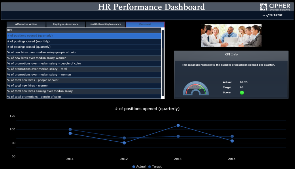 BusinessObjects BI Dashboard