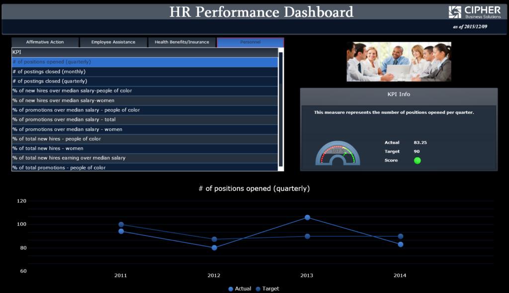 BusinessObjects BI Dashboard