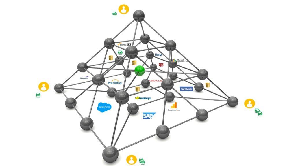 Birst Networked BI
