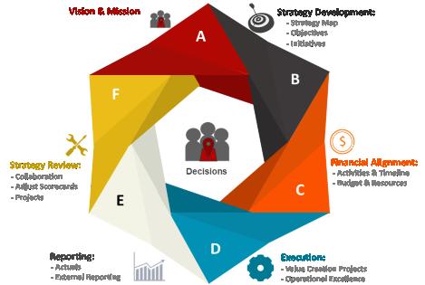 Organizational Strategy Life-cycle
