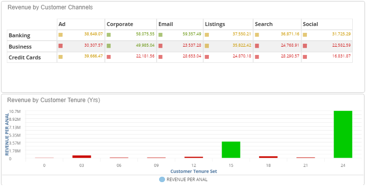 KPI Dashboard Performance