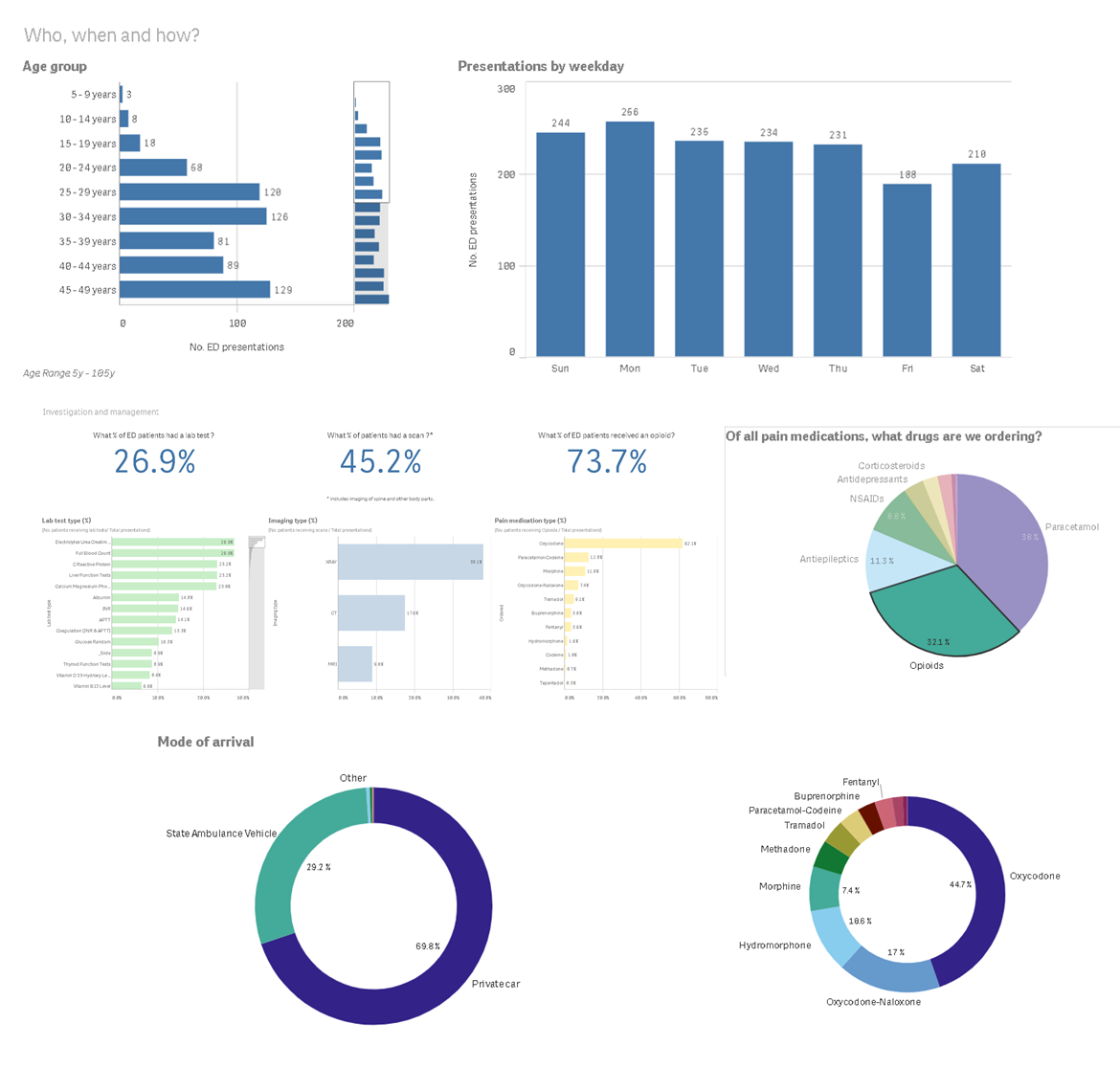 Business intelligence in Government Qlik
