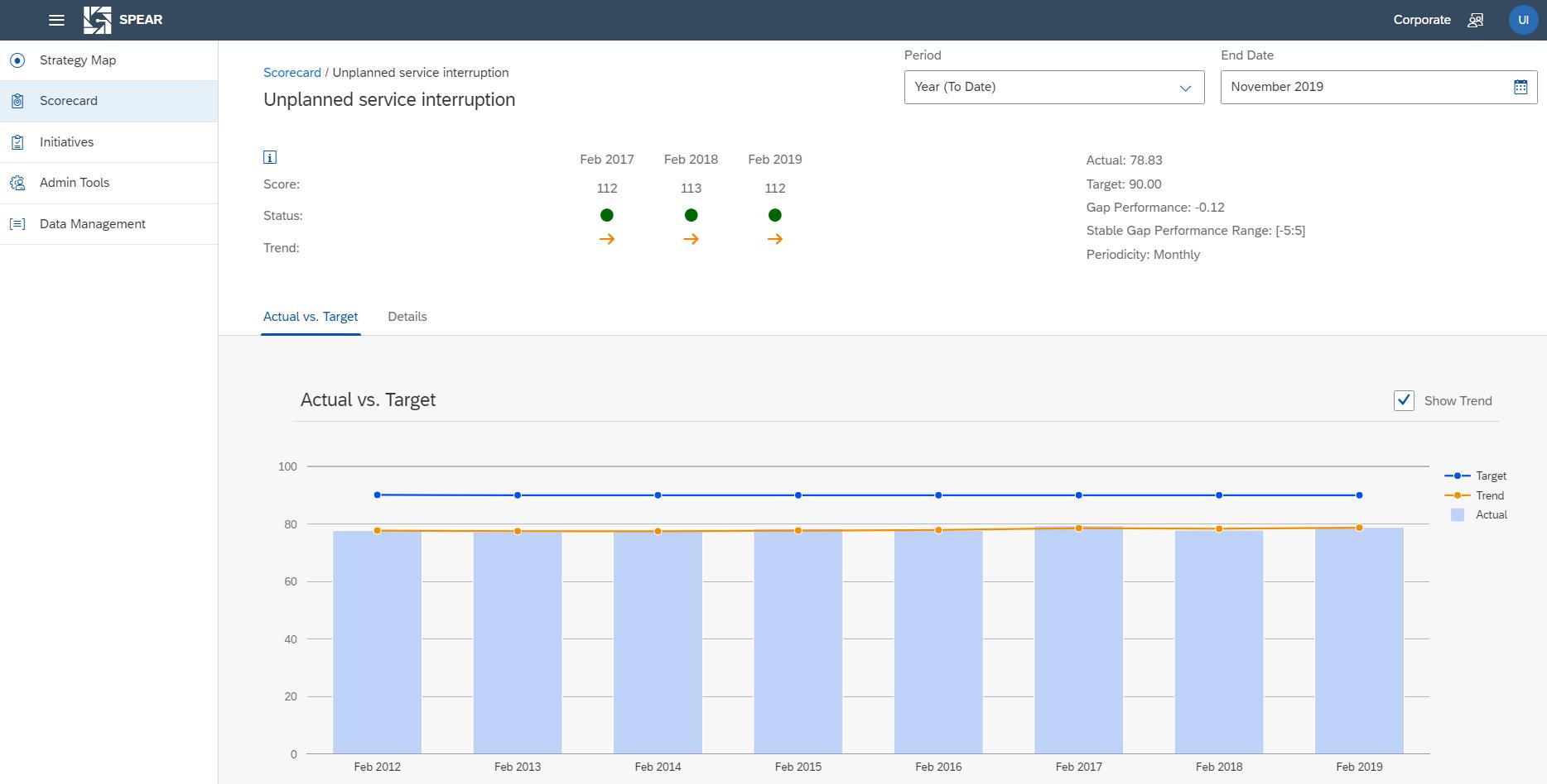 SPEAR User Scorecard KPI Detail